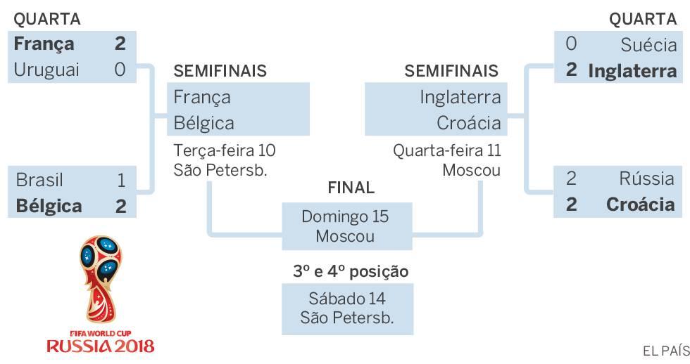 Semifinais da Copa