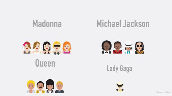Alguns dos artistas musicais convertidos em emoticono.