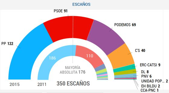 Resultados eleitorais com 93,69% dos votos apurados.