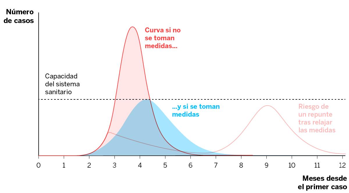 Image result for coronavirus el objetivo de aplanar la curva
