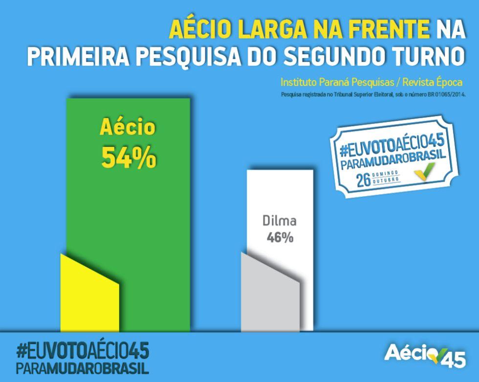 Campanha de Aécio Neves promove pesquisa do Instituto Paraná no Facebook, em 8 de outubro de 2014.
