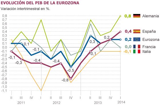 Fuente: Eurostat.